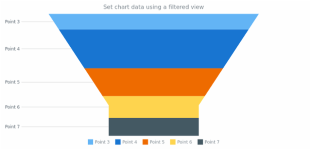 anychart.charts.Funnel.data set asView created by AnyChart Team