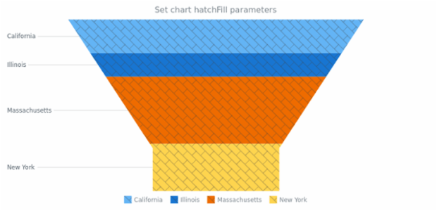 anychart.charts.Funnel.hatchFill created by AnyChart Team