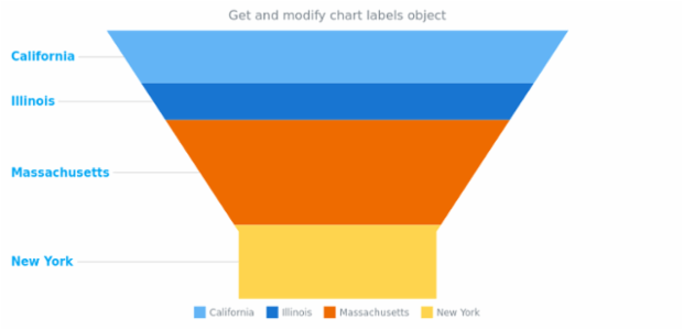 anychart.charts.Funnel.labels get created by AnyChart Team