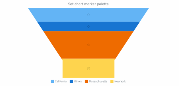 anychart.charts.Funnel.markerPalette set created by AnyChart Team