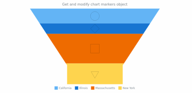 anychart.charts.Funnel.markers get created by AnyChart Team