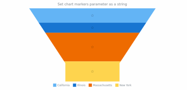 anychart.charts.Funnel.markers set asString created by AnyChart Team