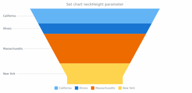 anychart.charts.Funnel.neckHeight set created by AnyChart Team