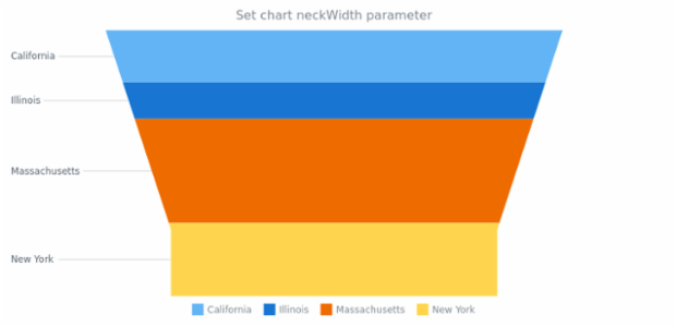 anychart.charts.Funnel.neckWidth set created by AnyChart Team