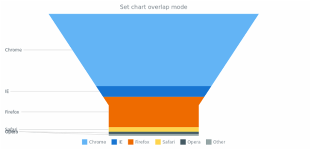 anychart.charts.Funnel.overlapMode set asString created by AnyChart Team