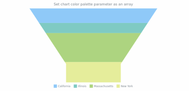 anychart.charts.Funnel.palette set asArray created by AnyChart Team