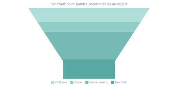 anychart.charts.Funnel.palette set asObject created by AnyChart Team