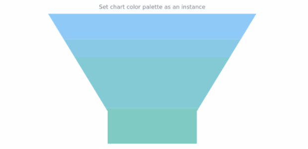 anychart.charts.Funnel.palette set asRangeColors created by AnyChart Team