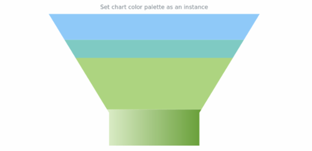 anychart.charts.Funnel.palette set DistinctColors created by AnyChart Team