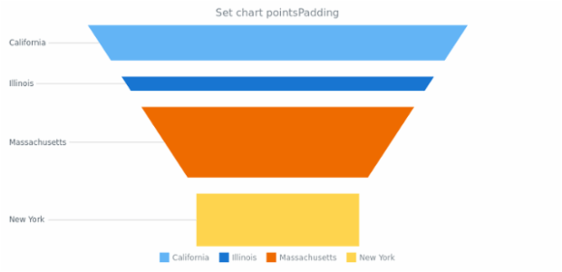 anychart.charts.Funnel.pointsPadding created by AnyChart Team