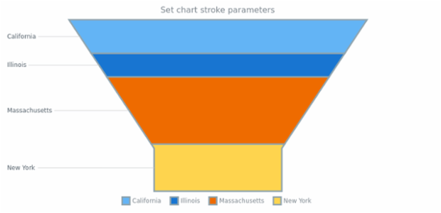 anychart.charts.Funnel.stroke set created by AnyChart Team
