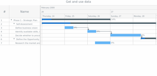 anychart.charts.Gantt.data get created by AnyChart Team