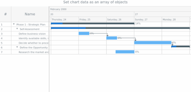 anychart.charts.Gantt.data set asArrayOfObjects created by AnyChart Team
