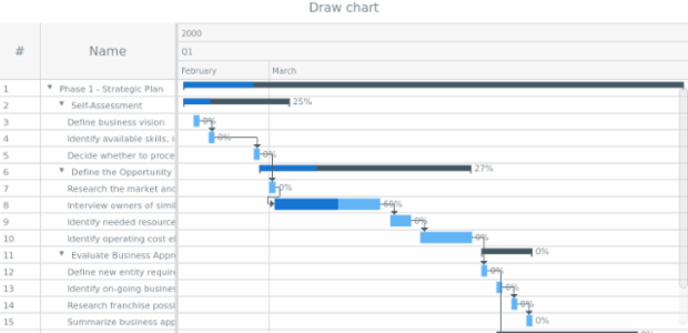anychart.charts.Gantt.draw created by AnyChart Team