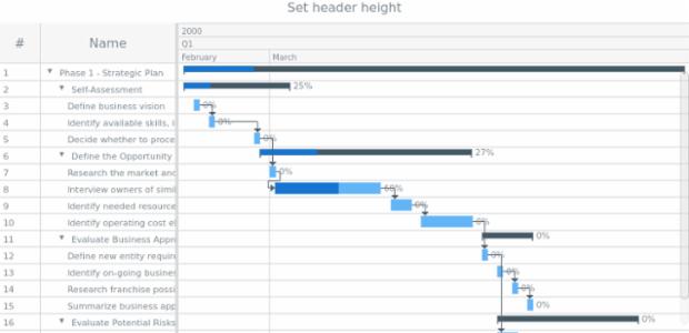 anychart.charts.Gantt.headerHeight set created by AnyChart Team