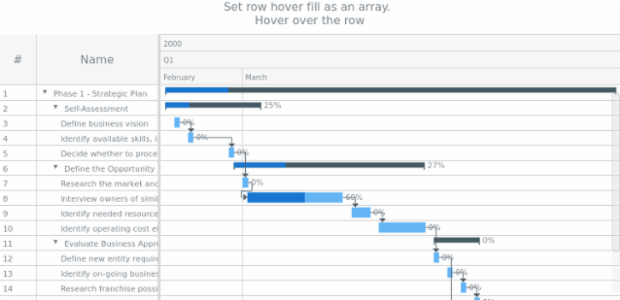 anychart.charts.Gantt.rowHoverFill set asArray created by AnyChart Team