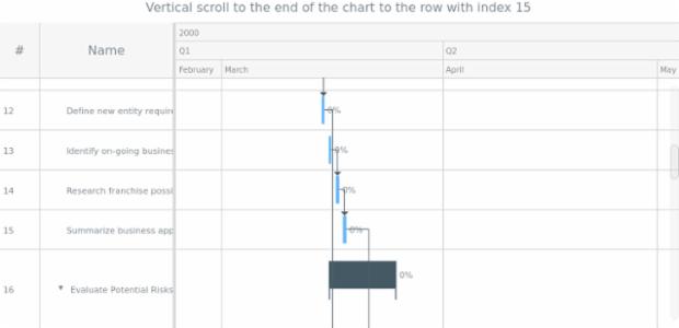 anychart.charts.Gantt.scrollToEnd created by AnyChart Team