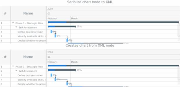 anychart.charts.Gantt.toXml asNode created by AnyChart Team