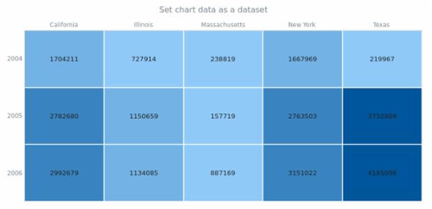 anychart.charts.HeatMap.data set asDataSet created by AnyChart Team