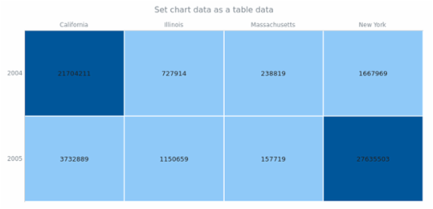 anychart.charts.HeatMap.data set asTableData created by AnyChart Team