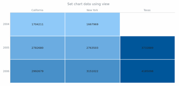 anychart.charts.HeatMap.data set asView created by AnyChart Team