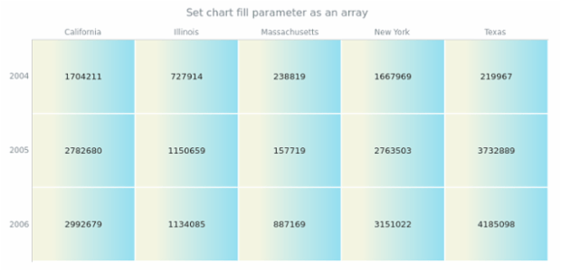 anychart.charts.HeatMap.fill set asArray created by AnyChart Team