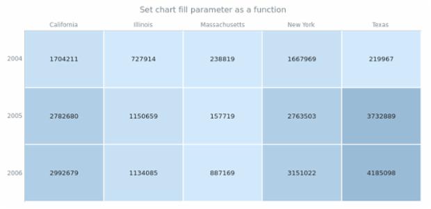 anychart.charts.HeatMap.fill set asFunc created by AnyChart Team
