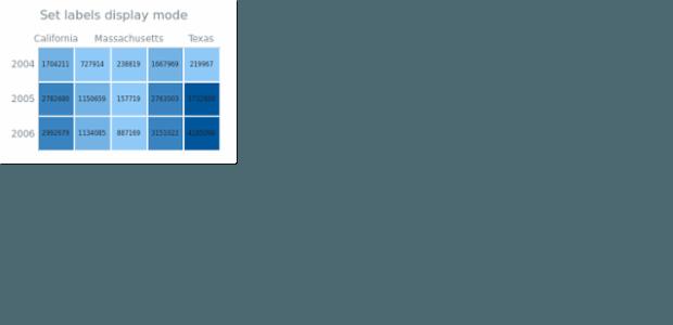 anychart.charts.HeatMap.labelsDisplayMode set created by AnyChart Team