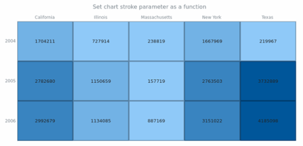 anychart.charts.HeatMap.stroke set asFunc created by AnyChart Team