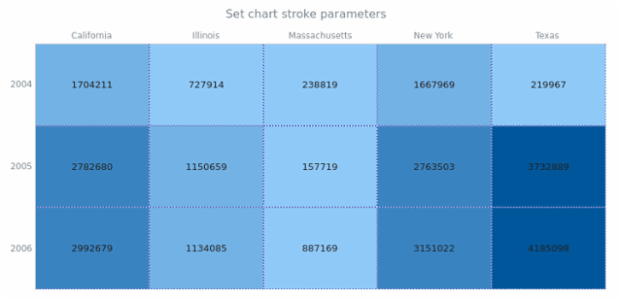anychart.charts.HeatMap.stroke set created by AnyChart Team