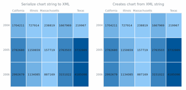 anychart.charts.HeatMap.toXml asString created by AnyChart Team