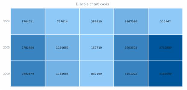 anychart.charts.HeatMap.xAxis set asBool created by AnyChart Team