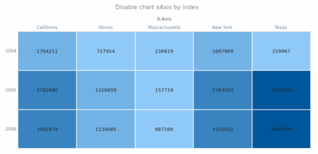 anychart.charts.HeatMap.xAxis set asIndexBool created by AnyChart Team