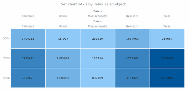 anychart.charts.HeatMap.xAxis set asIndexObj created by AnyChart Team