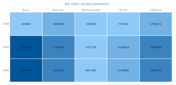 anychart.charts.HeatMap.xScale set created by AnyChart Team