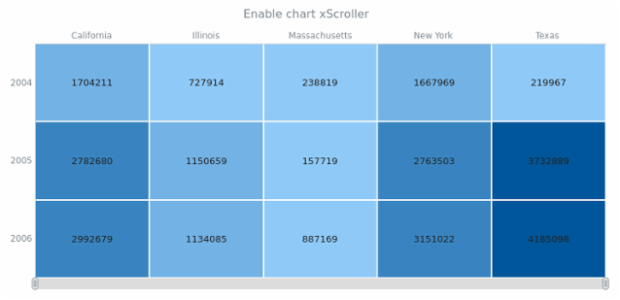 anychart.charts.HeatMap.xScroller set asBool created by AnyChart Team