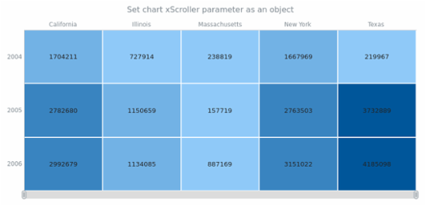 anychart.charts.HeatMap.xScroller set asObj created by AnyChart Team
