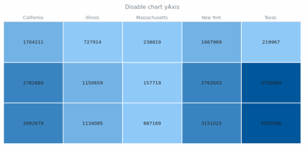 anychart.charts.HeatMap.yAxis set asBool created by AnyChart Team