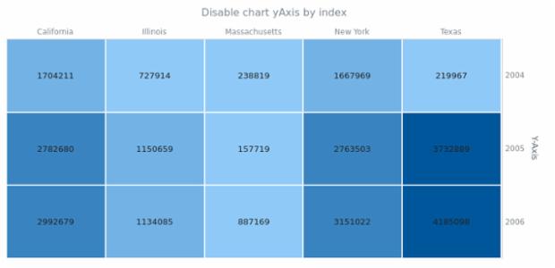 anychart.charts.HeatMap.yAxis set asIndexBool created by AnyChart Team