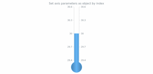 anychart.charts.LinearGauge.axis set asIndexObj created by AnyChart Team