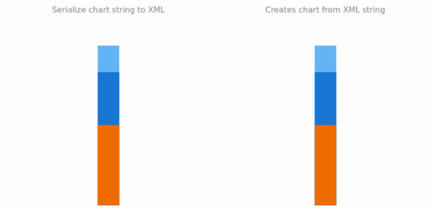 anychart.charts.LinearGauge.toXml asString created by AnyChart Team