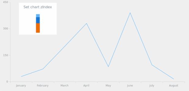 anychart.charts.LinearGauge.zIndex created by AnyChart Team