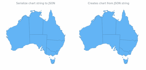 anychart.charts.Map.toJson asString created by AnyChart Team