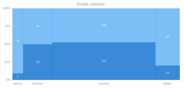anychart.charts.Mekko.crosshair set asBool created by AnyChart Team