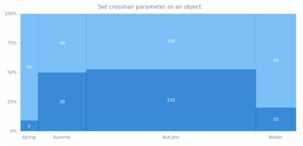 anychart.charts.Mekko.crosshair set asObj created by AnyChart Team