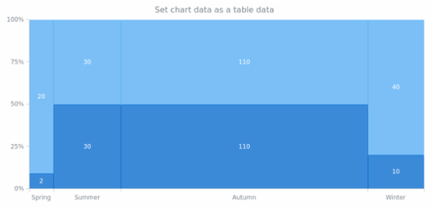 anychart.charts.Mekko.data set as TableData created by AnyChart Team