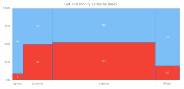 anychart.charts.Mekko.getSeriesAt created by AnyChart Team