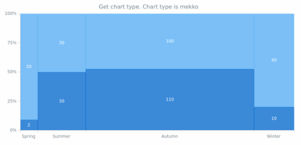 anychart.charts.Mekko.getType created by AnyChart Team