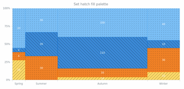 anychart.charts.Mekko.hatchFillPalette set created by AnyChart Team