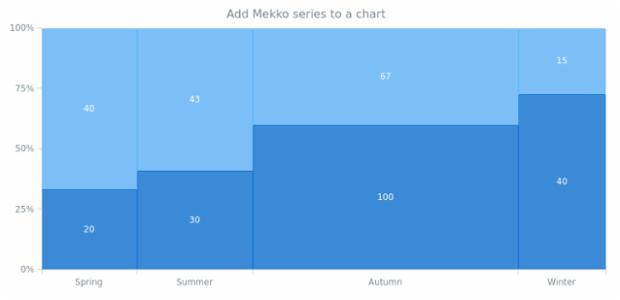 anychart.charts.Mekko.mekko created by AnyChart Team